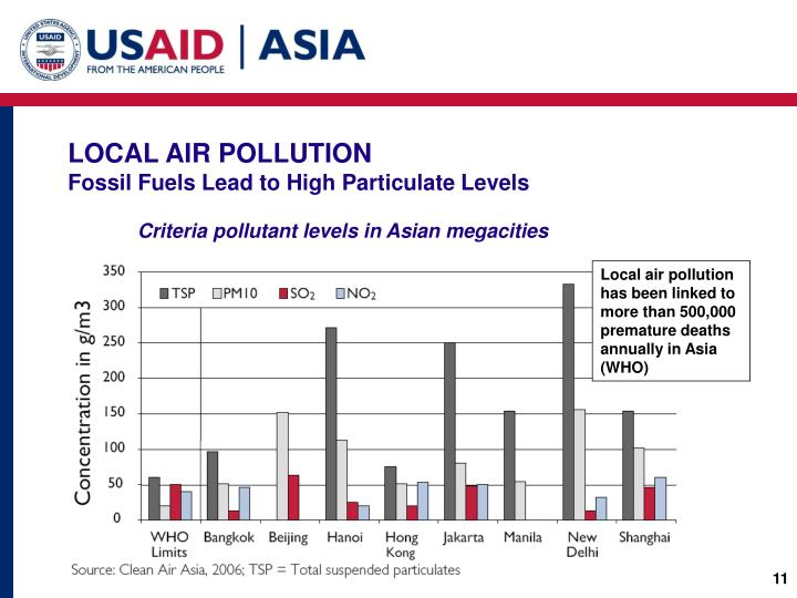 Criteria pollutant levels in Asian megacities