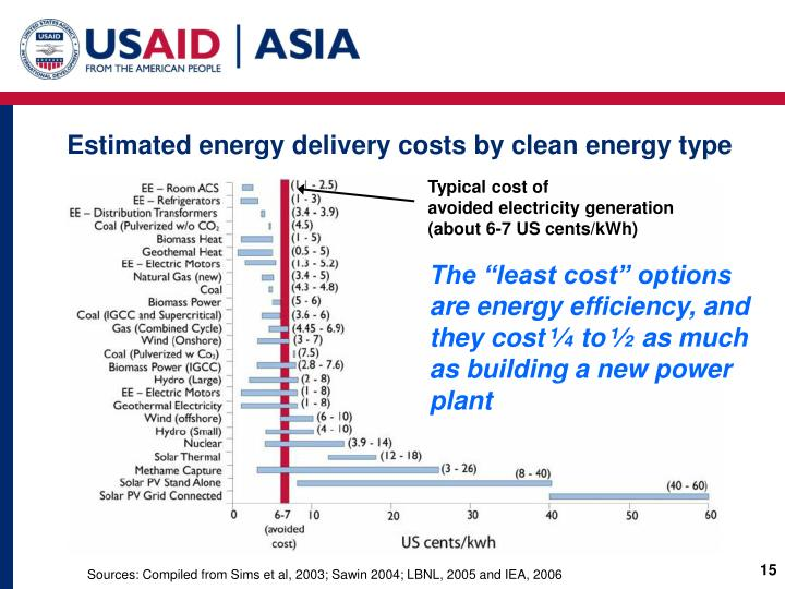 Estimated energy delivery costs by clean energy type