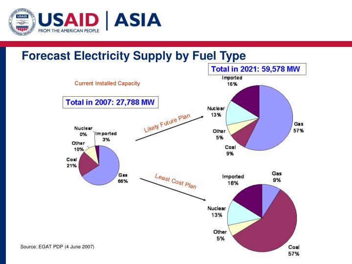 Forecast Electricity Supply by Fuel Type