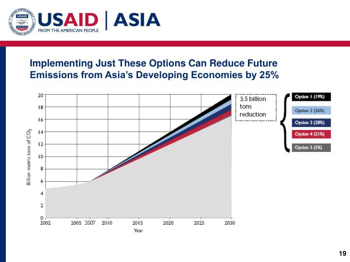 Implementing Just These Options Can Reduce Future Emissions from Asia's Developing Economies by 25%