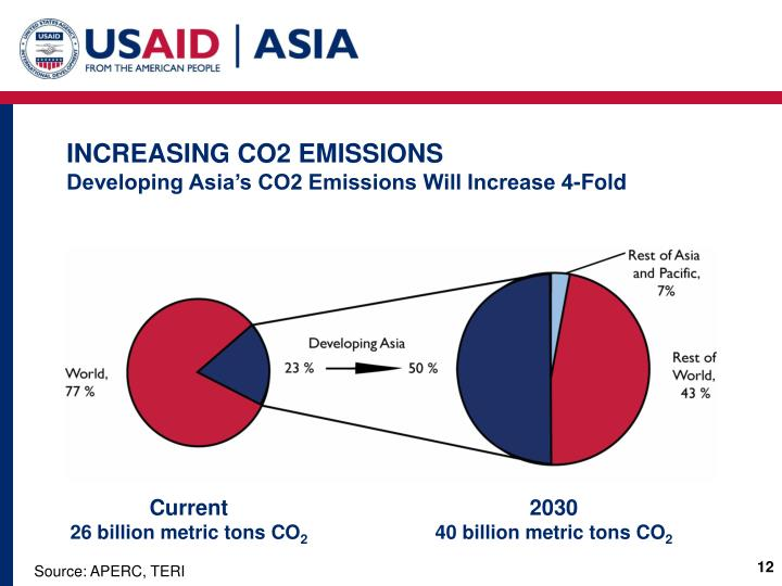 INCREASING CO2 EMISSIONS