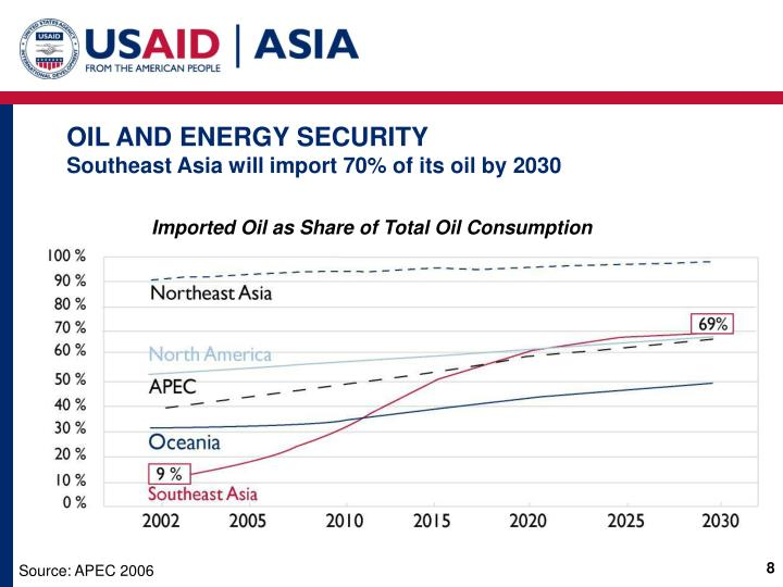 OIL AND ENERGY SECURITY
