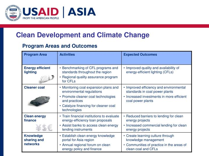 Clean Development and Climate Change