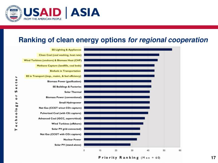 Ranking of clean energy options