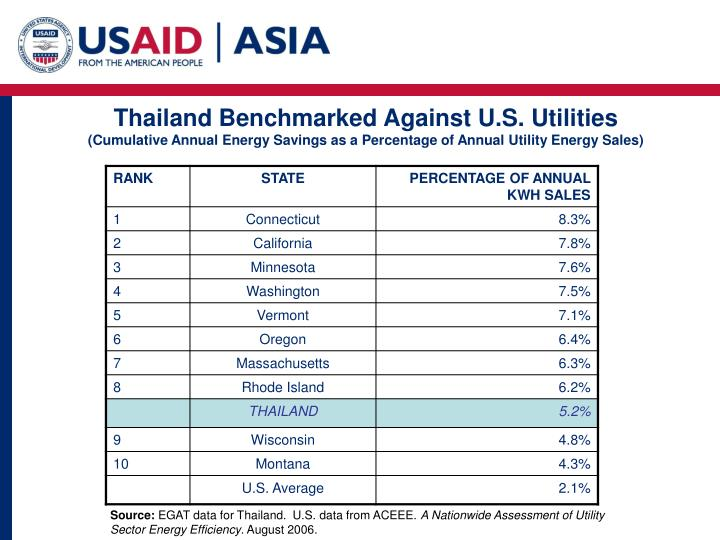 Thailand Benchmarked Against U.S. Utilities