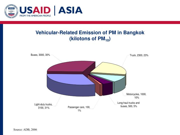 Vehicular-Related Emission of PM in Bangkok