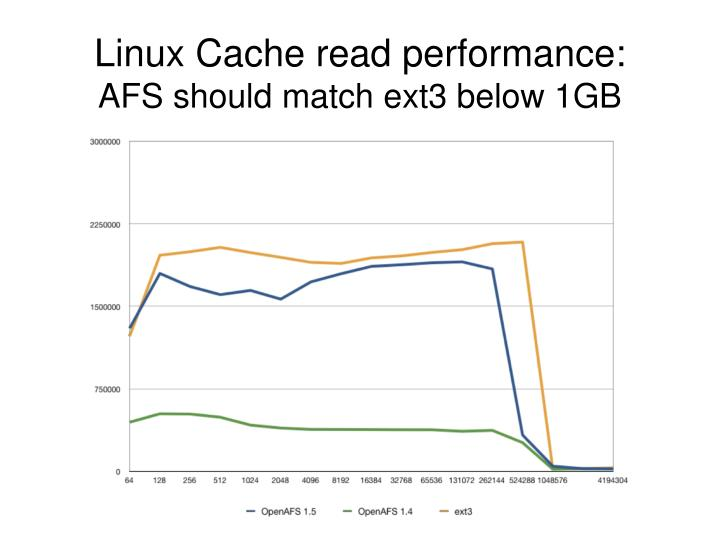 Linux Cache read performance: