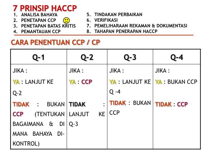 CARA PENENTUAN CCP / CP