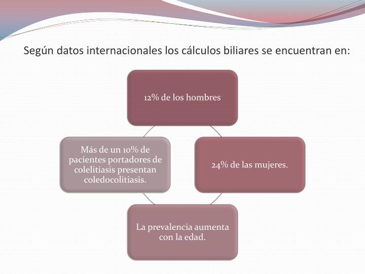 Según datos internacionales los cálculos biliares se encuentran