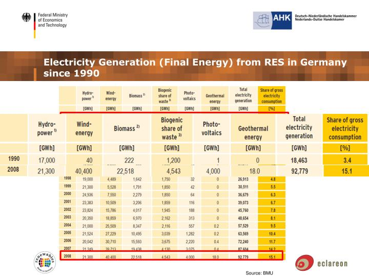 Electricity Generation (Final Energy) from RES in Germany since 1990