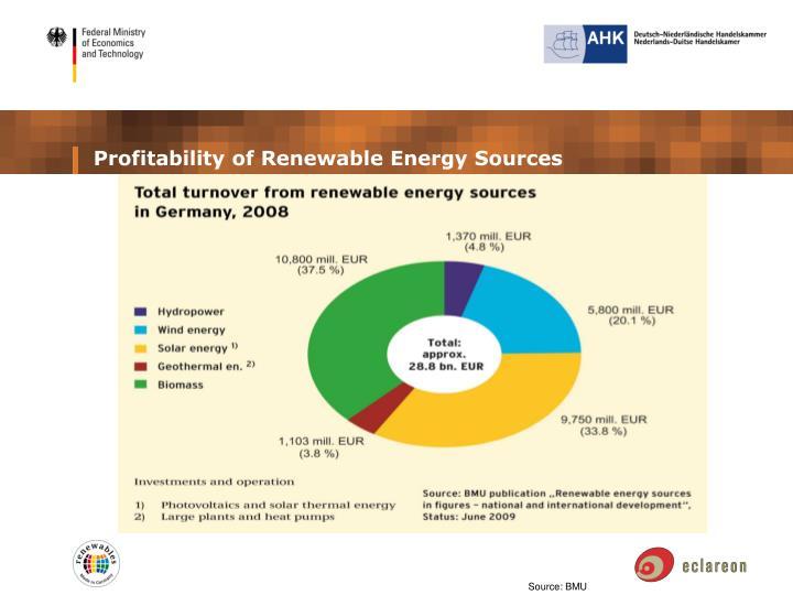 Profitability of Renewable Energy Sources