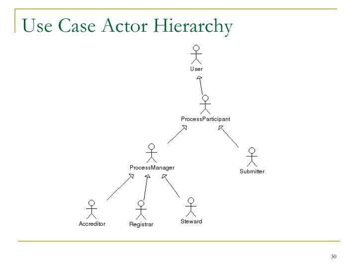 Use Case Actor Hierarchy