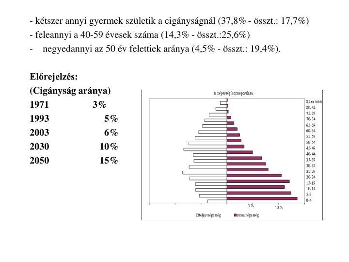 - kétszer annyi gyermek születik a cigányságnál (37,8% - összt.: 17,7%)