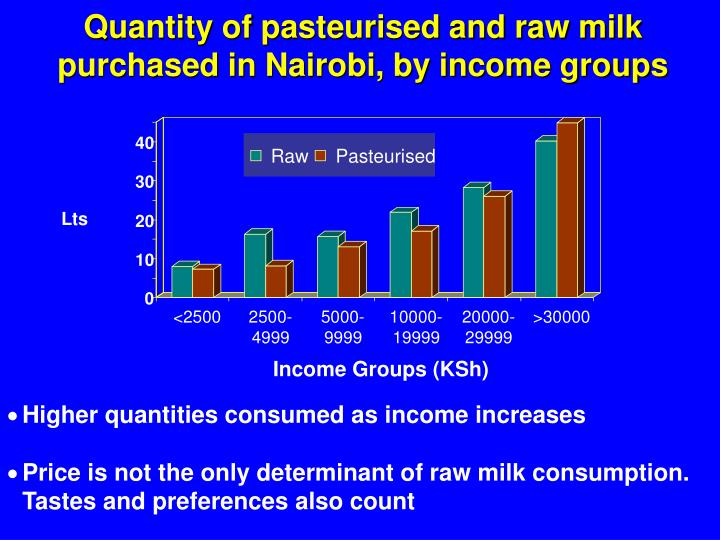 Quantity of pasteurised and raw milk purchased in Nairobi, by income groups