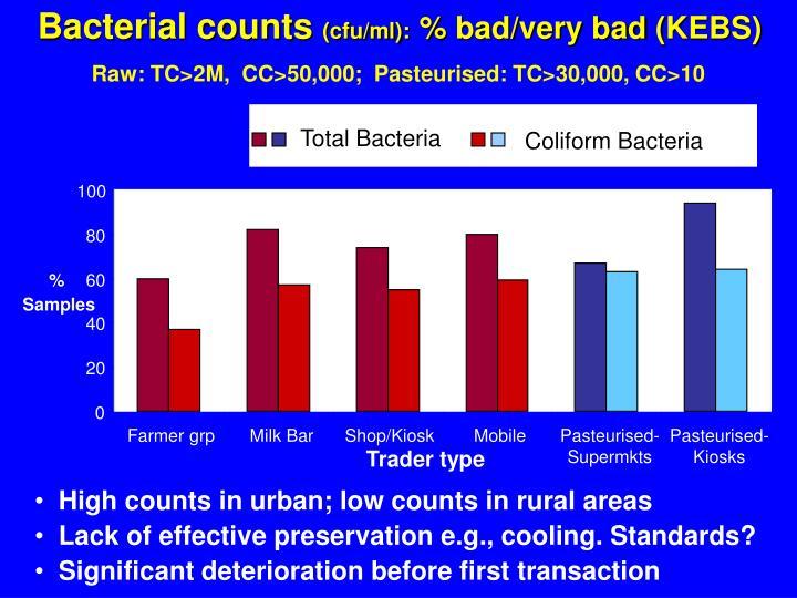 Bacterial counts