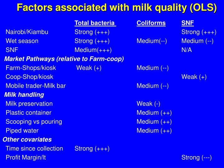 Factors associated with milk quality (OLS)
