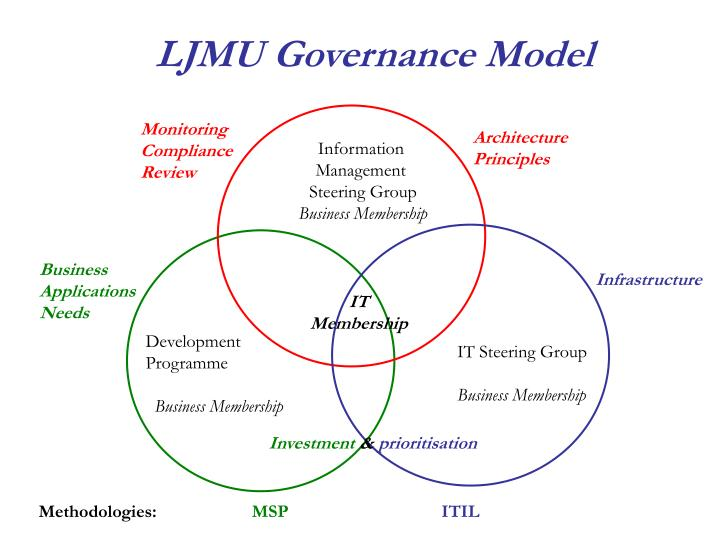 LJMU Governance Model