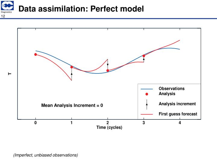 Data assimilation: Perfect model