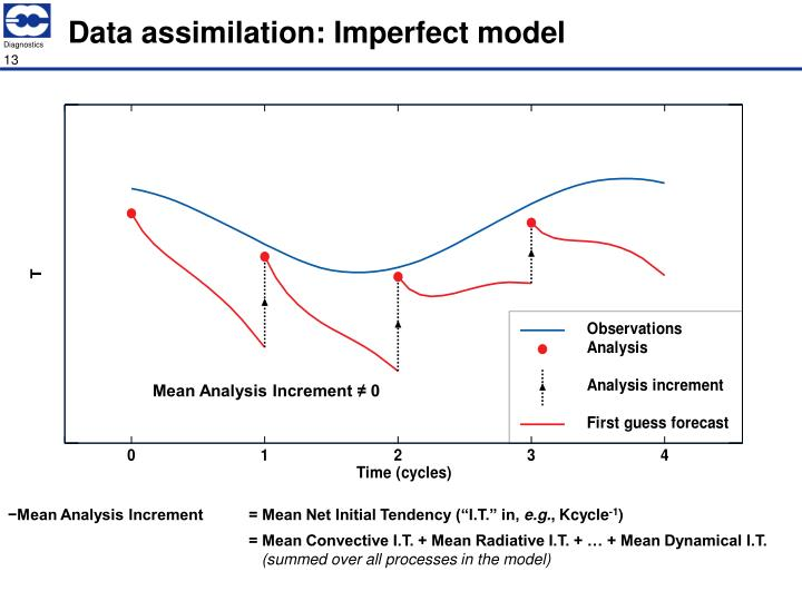 Data assimilation: Imperfect model
