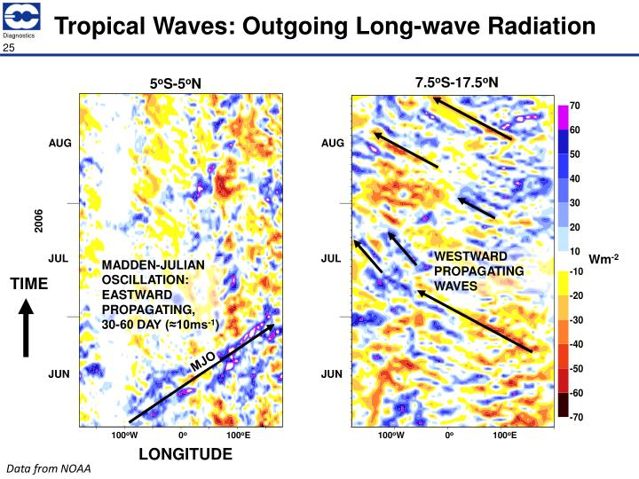 Tropical Waves: Outgoing Long-wave Radiation