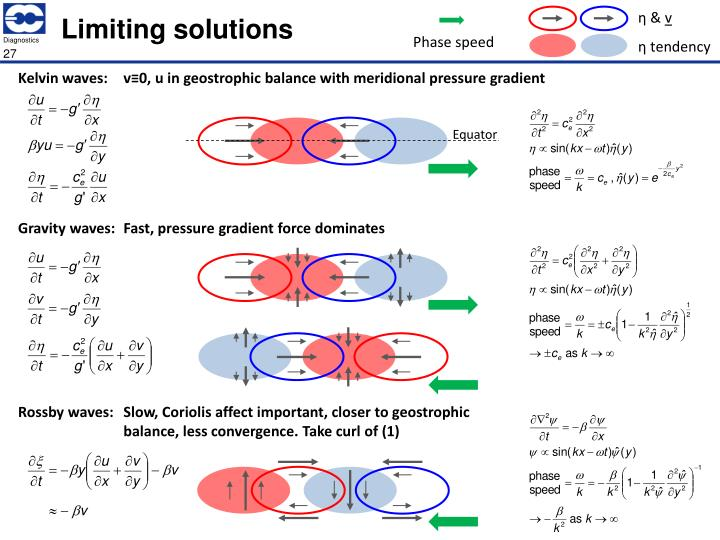 Limiting solutions