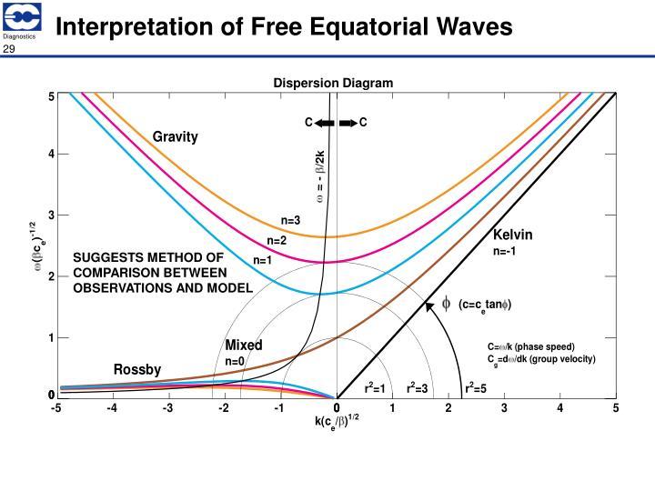 Interpretation of Free Equatorial Waves