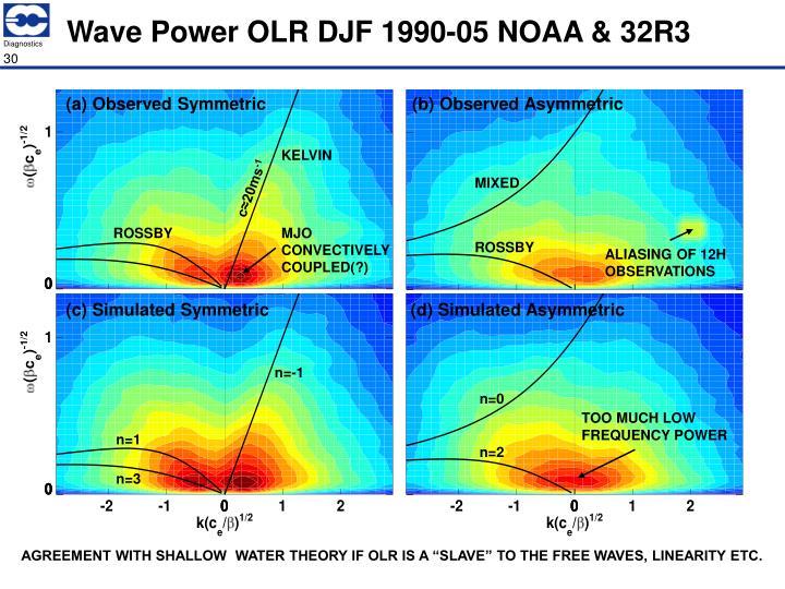 Wave Power OLR DJF 1990-05 NOAA & 32R3