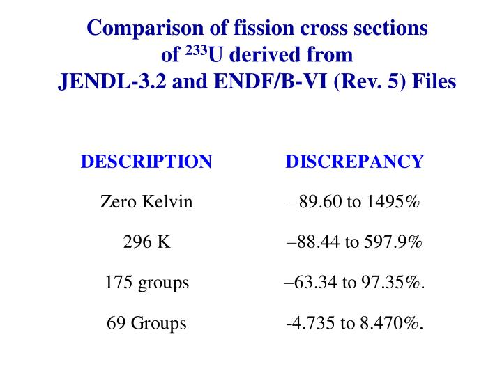 Comparison of fission cross sections