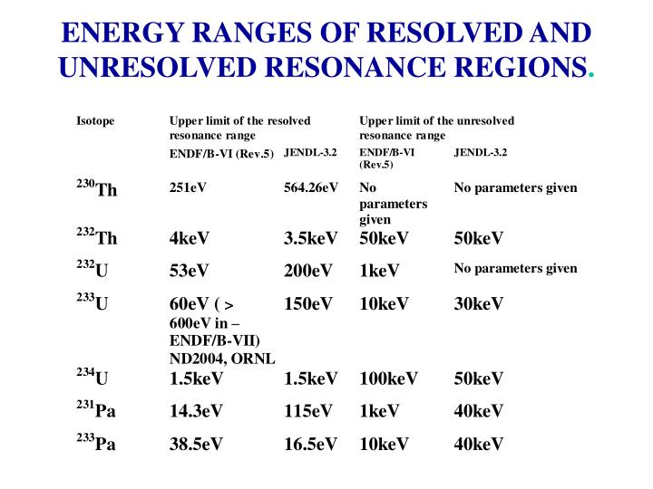 ENERGY RANGES OF RESOLVED AND UNRESOLVED RESONANCE REGIONS