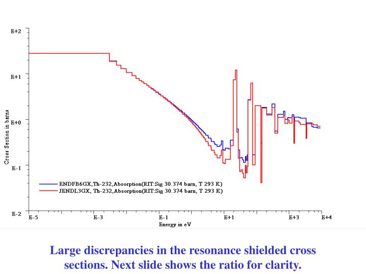 Large discrepancies in the resonance shielded cross sections. Next slide shows the ratio for clarity.