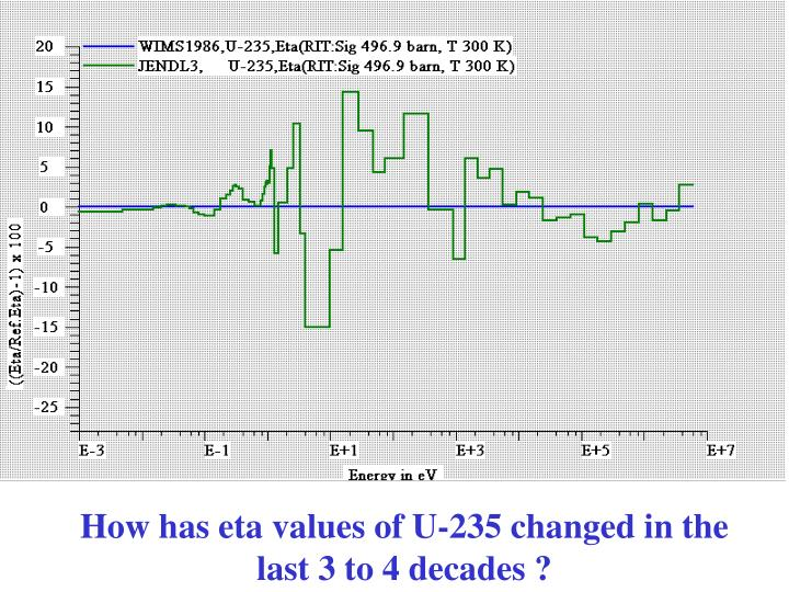 How has eta values of U-235 changed in the last 3 to 4 decades ?