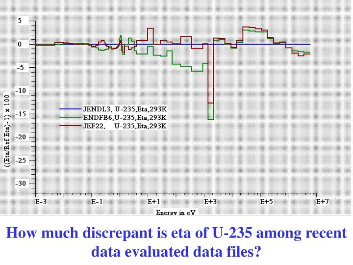 How much discrepant is eta of U-235 among recent data evaluated data files?