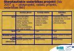 starptautiskie sadarb bas projekti l dz 2007 g pilotprojekti valodu projekti sadarb bas t kli