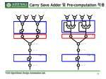 carry save adder pre computation