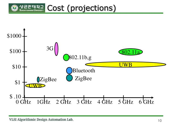 Cost (projections)