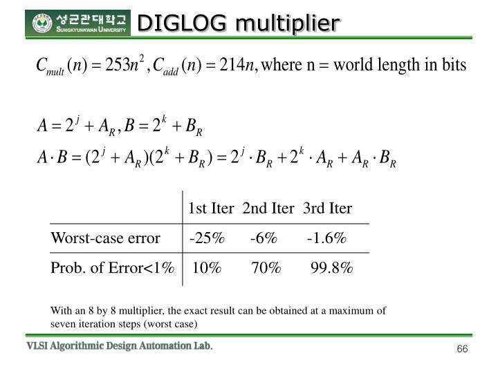 DIGLOG multiplier