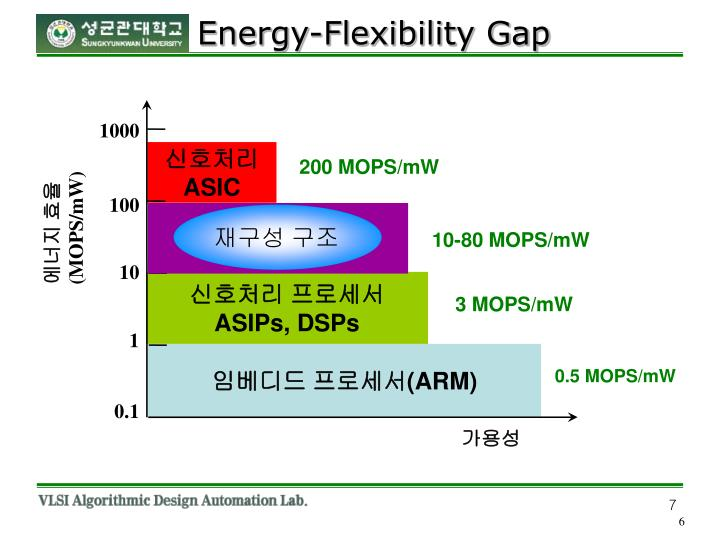 Energy-Flexibility Gap