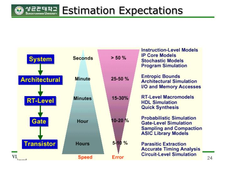 Estimation Expectations