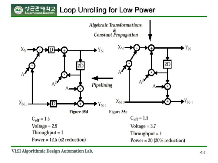 Loop Unrolling for Low Power