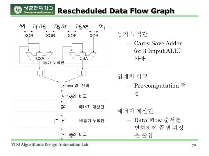 Rescheduled Data Flow Graph