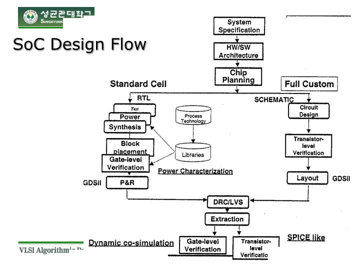 SoC Design Flow