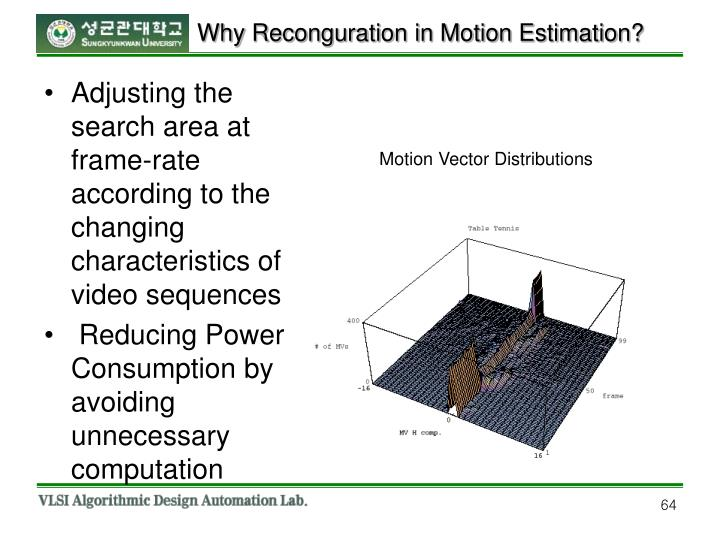 Why Reconguration in Motion Estimation?
