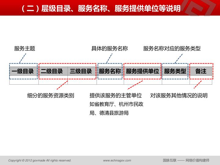 (二)层级目录、服务名称、服务提供单位等说明