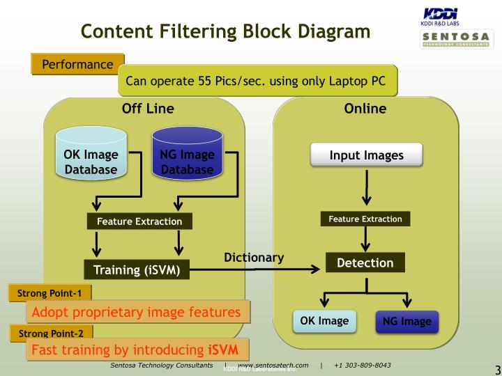 Content Filtering Block Diagram