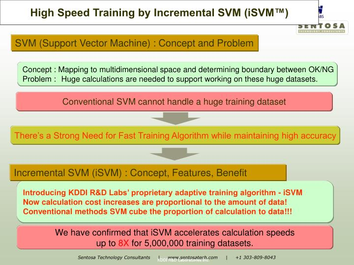 High Speed Training by Incremental SVM (iSVM™)