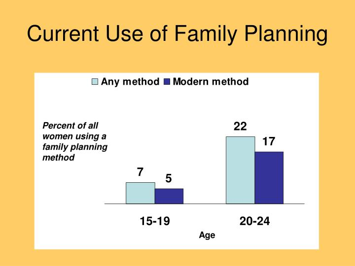 Current Use of Family Planning