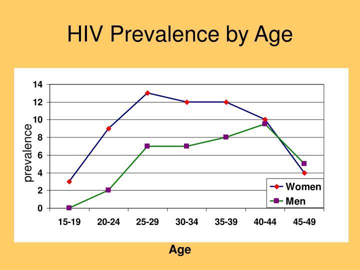 HIV Prevalence by Age