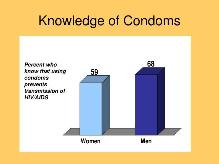Knowledge of Condoms