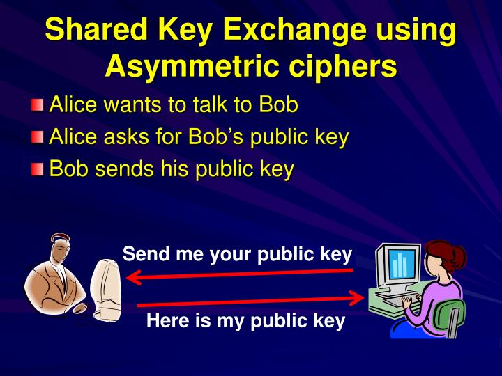 Shared Key Exchange using Asymmetric ciphers