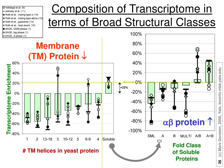 Composition of Transcriptome in terms of Broad Structural Classes